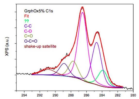 graphene oxide XPS