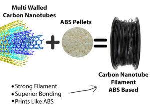 Carbon-Nanotube-Masterbatch-ABS