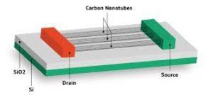 carbon-nanotubes-electonics