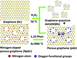 graphene-quantum-dots-with-nitrogen-atoms