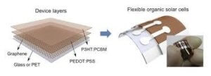 Graphene-Organic-Solar-Cells